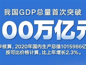 GDP超100�f�|元!12�M���告�V你中��多不容易
