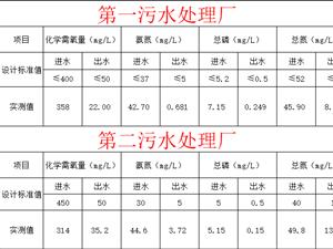 滑�h污水�理�S信息公�_【3月18日】