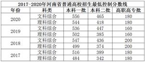 滑县考生必看!河南近三年文理科一分一段统计表来了!