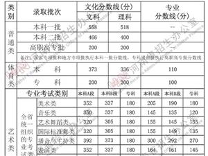 2021河南高考分�稻�出�t,�@些���}�城考生要注意!