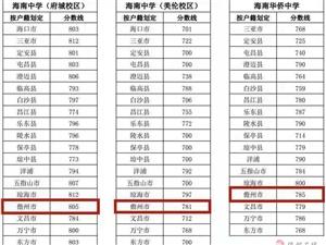 海南省中招考试第一批投档分数线公布!!