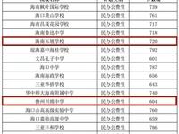 2021年海南省中招第一批(A段)投档分数线(三)(四)(五)