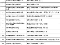 溧水区校外培训机构准予线下复课名单公告(第一批)