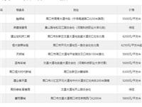 融辉城排6月第2周川汇区热搜榜第一 你关注了吗?