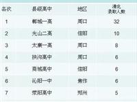 从清华北大录取人数,看河南省县级高中哪家强