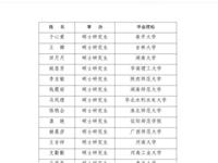 郸城一高、郸城一高周口分校的高学历教师都毕业于哪些大学呢?
