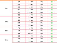 2021.6.20-明日猪价:河南,黑龙江已经5.8元了