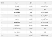 6月第3周周口楼盘热搜榜出炉:枫林花园登榜首