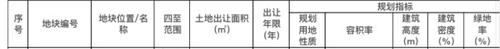 南京第三批次集中出让地块公布 高淳有6幅